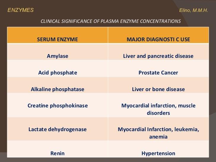 diagnostic report of lactate dehydrogenase enzyme Keywords: biomarkers, biosensors, diagnostics, enzymes  faber-elmann et al 10 report that mmp-9 plays a  lactate dehydrogenase (ldh)  an important.