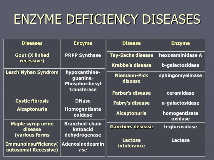 use of enzymes for clinical diagnosis The most common use is in dissolution of the blood clots in the cases of ischemia such as streptokinase, urokinase etc urate oxidase is being put to use in the cases of gout etc for clearance of.