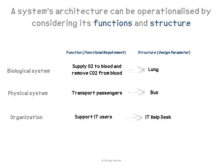 defining examining and designing an organizational structure A functional organization structure is a hierarchical organization structure wherein people are grouped as per their area of specialization these people are supervised by a functional manager with expertise in the same field.