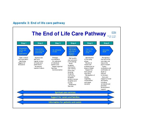 integrated care pathway quality of end of life End of life care is one of the themes of cqc inspection and uk practices are expected to have a palliative care register, regular palliative care meetings and a plan as to how they are finding their 1%, and to be aware of the five priorities of care and show how they apply them .