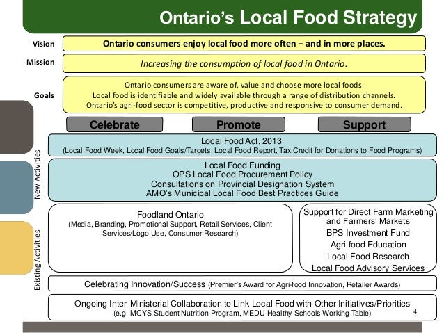 Ontario's Local Food Strategy Vision  Ontario consumers enjoy local food more often – and in more places.  Mission  Goals ...