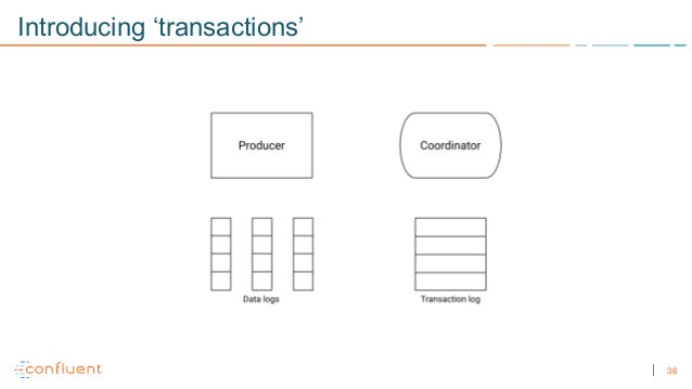 36 Introducing 'transactions'