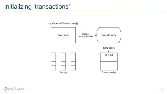 37 Initializing 'transactions'