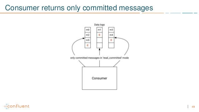 49 Consumer returns only committed messages