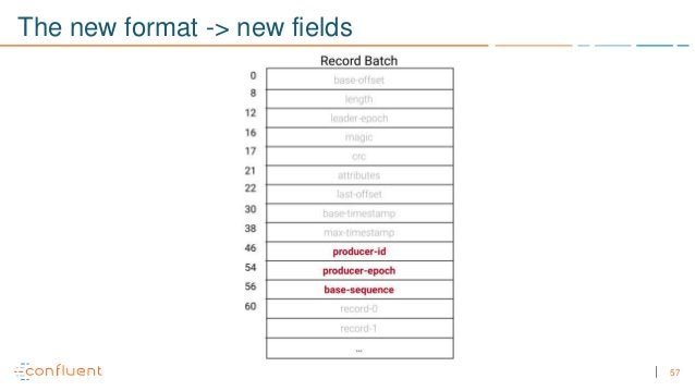 57 The new format -> new fields