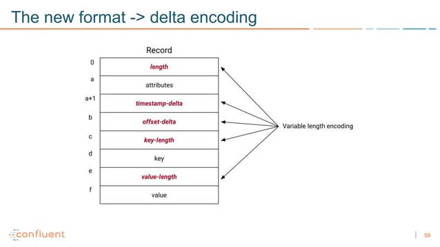 59 The new format -> delta encoding