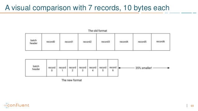 60 A visual comparison with 7 records, 10 bytes each