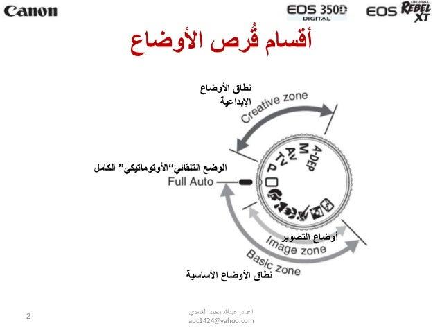 Shooting Modes in DSLR (Arabic) أوضاع التصوير في الكاميرات