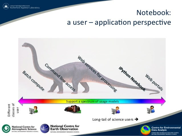 Notebook:     a  user  –  applica?on  perspec?ve   Support  a  spectrum  of  usage  models   Diff...