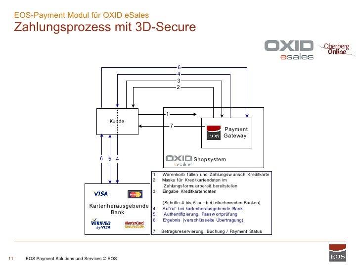 EOS-Payment Modul für OXID eSales  Zahlungsprozess mit 3D-Secure EOS Payment Solutions und Services © EOS