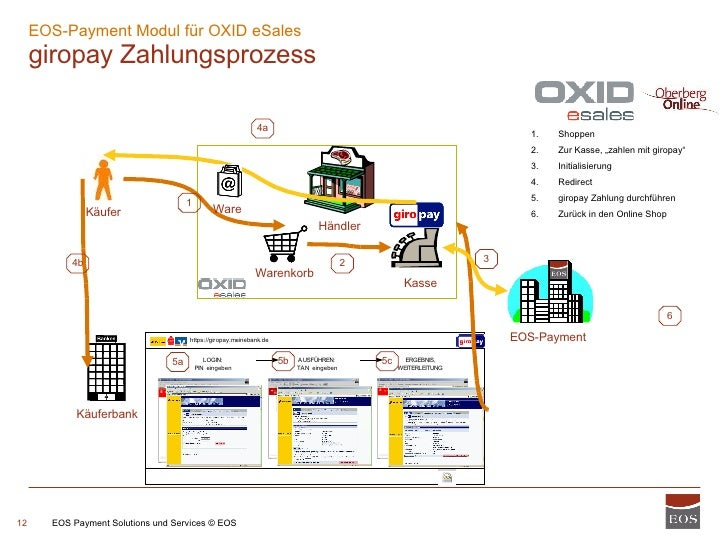 EOS-Payment Modul für OXID eSales  giropay Zahlungsprozess EOS Payment Solutions und Services © EOS 1 2 3 4a 4b 5a 5b 5c 6...