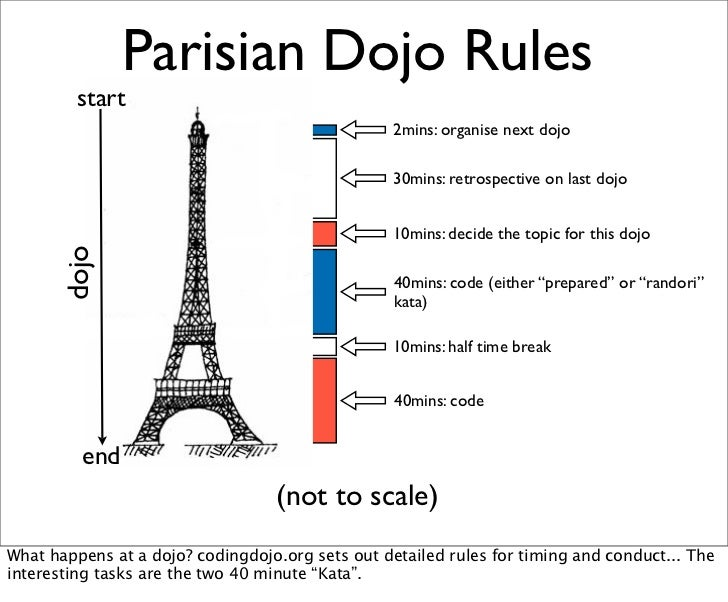 Parisian Dojo Rules         start                                                  2mins: organise next dojo              ...