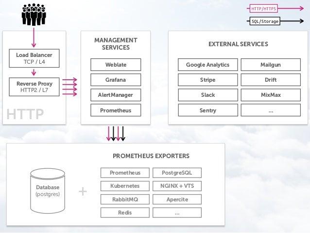 Business Dashboards using Bonobo ETL, Grafana and Apache Airflow