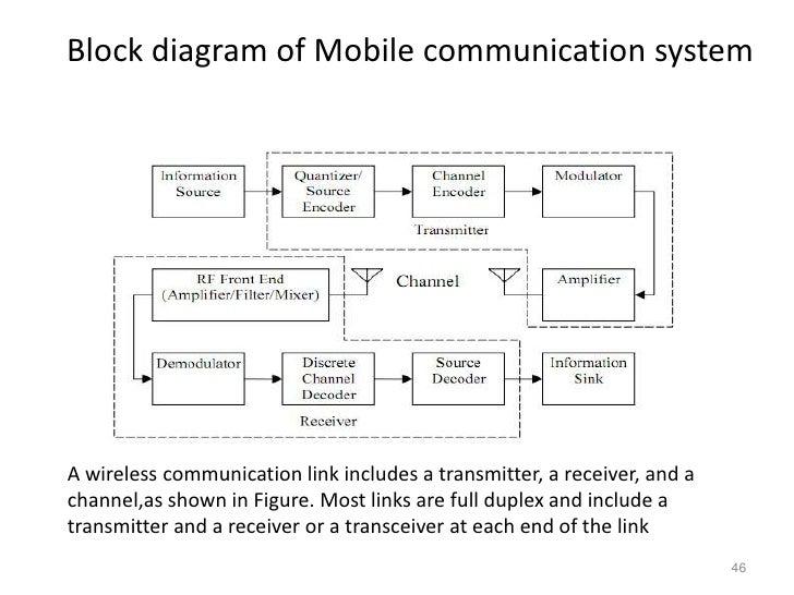 ep301 rh slideshare net System Block Diagram Block Diagram Example