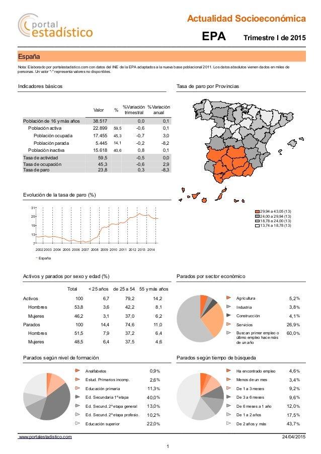 Actualidad Socioeconómica EPA Trimestre I de 2015 España Nota: Elaborado por portalestadistico.com con datos del INE de la...