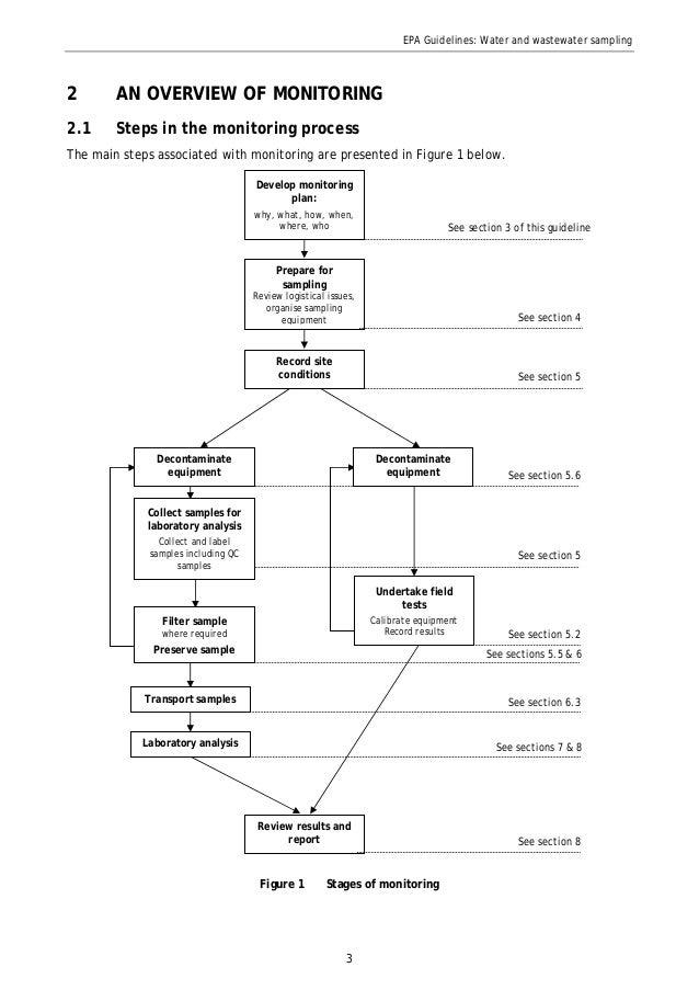 EPA Water Sampling Guide