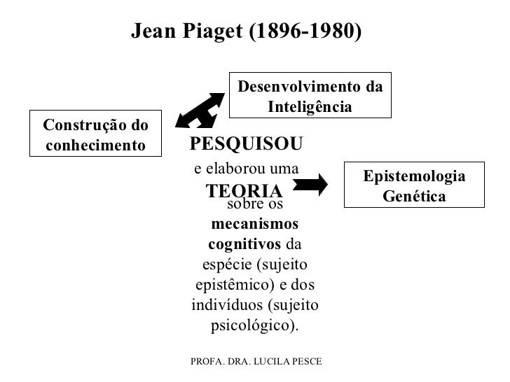 Jean Piaget (1896-1980) PESQUISOU  e elaborou uma  TEORIA  sobre os  mecanismos cognitivos  da espécie (sujeito epistêmico...