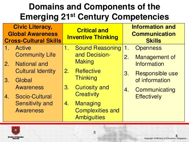 Components of civic education