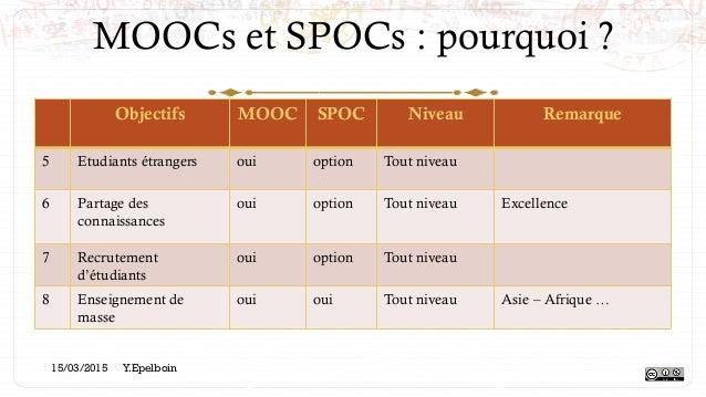 MOOCs et SPOCs : pourquoi ? Objectifs MOOC SPOC Niveau Remarque 5 Etudiants étrangers oui option Tout niveau 6 Partage des...