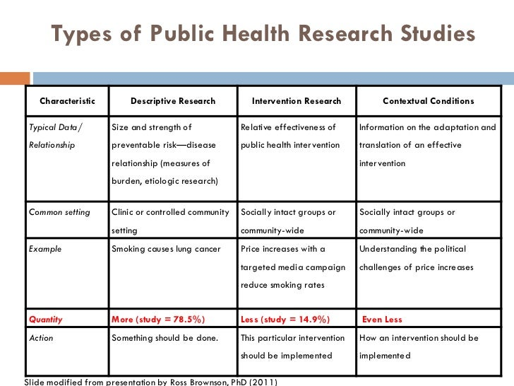 methods of research in public health Dr frasso is the course director for the winter institute on qualitative research methods, a training program sponsored by the center for public health initiative.