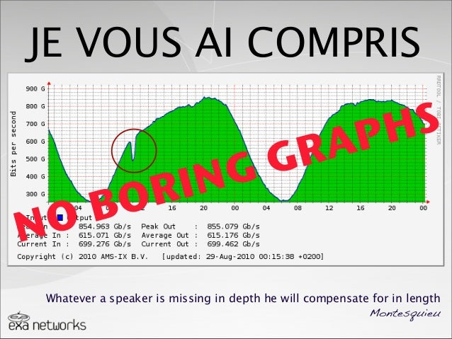 NO BORING GRAPHSJE VOUS AI COMPRISWhatever a speaker is missing in depth he will compensate for in lengthMontesquieu