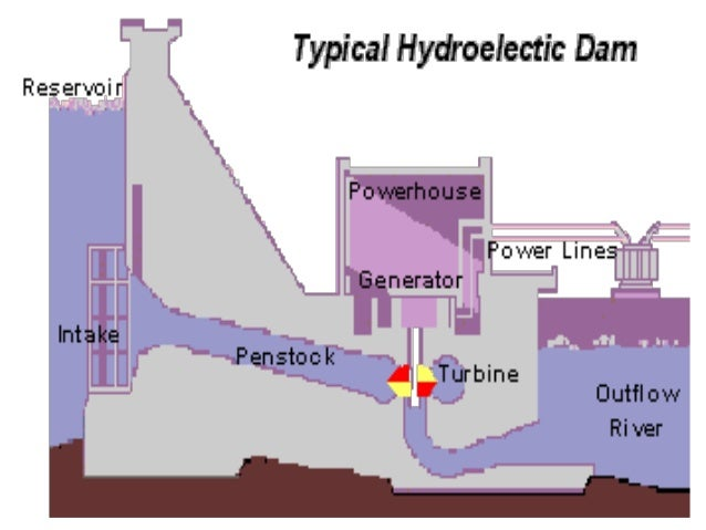Hydroelectric Power Plant Schematic Diagram Electrical Drawing