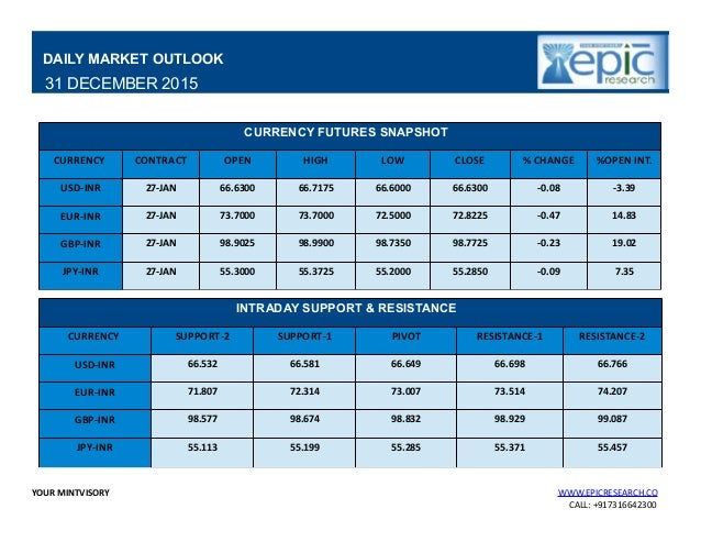 Daily forex report