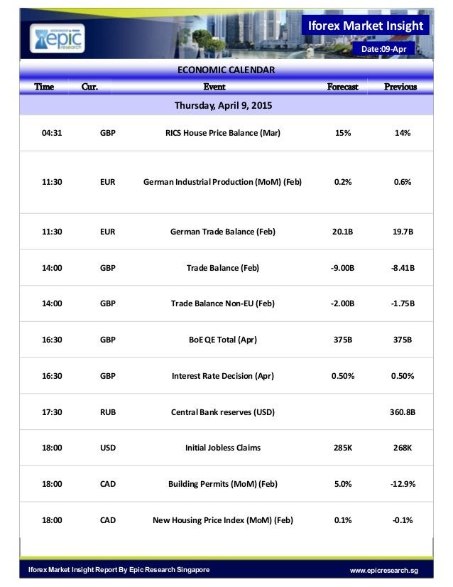 Iforex Market Insight Date:09-Apr www.epicresearch.sgIforex Market Insight Report By Epic Research Singapore ECONOMIC CALE...