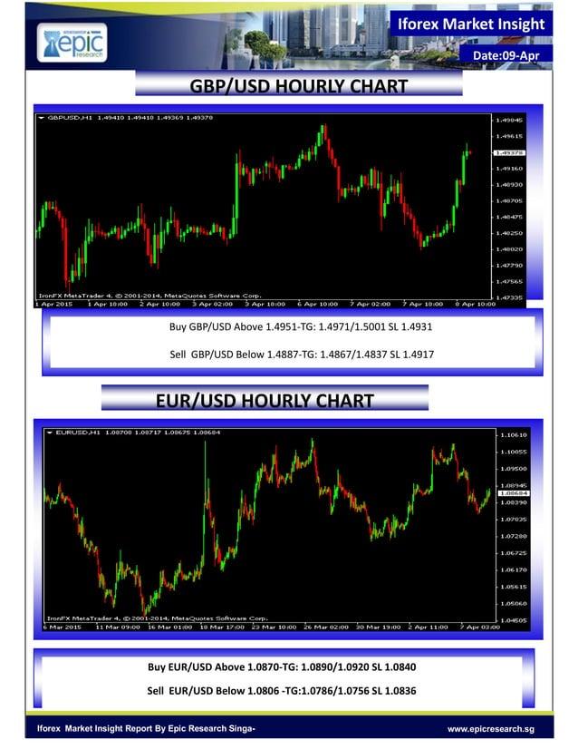 Iforex Market Insight Date:09-Apr www.epicresearch.sgIforex Market Insight Report By Epic Research Singa- EUR/USD HOURLY C...