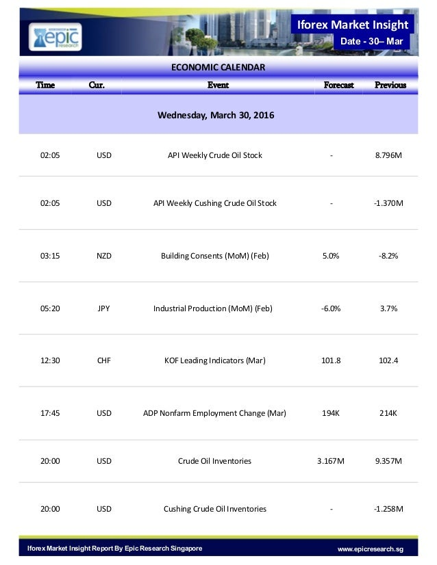 Epic Research Singapore : - Daily IForex Report of 30 March 2016 Slide 3