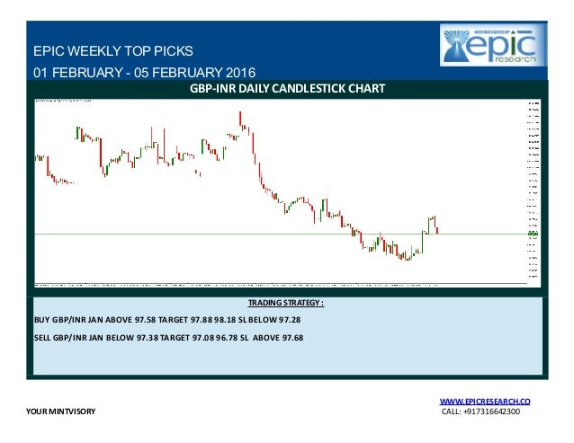 Forex weekly report