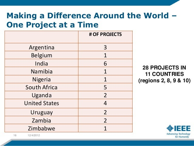 Making a Difference Around the World –One Project at a Time                      # OF PROJECTS       Argentina           3...