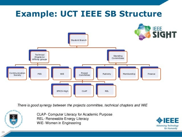 Example: UCT IEEE SB Structure                                                    Student Branch                        Te...