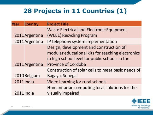 28 Projects in 11 Countries (3)Year      Country   Project Title          South     2009 Africa    Western Cape breeze    ...
