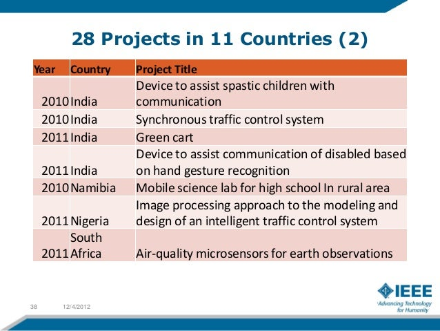 28 Projects in 11 Countries (4)Year     Country     Project Title     2010 Uruguay    Pro E-Scientia – language translatio...