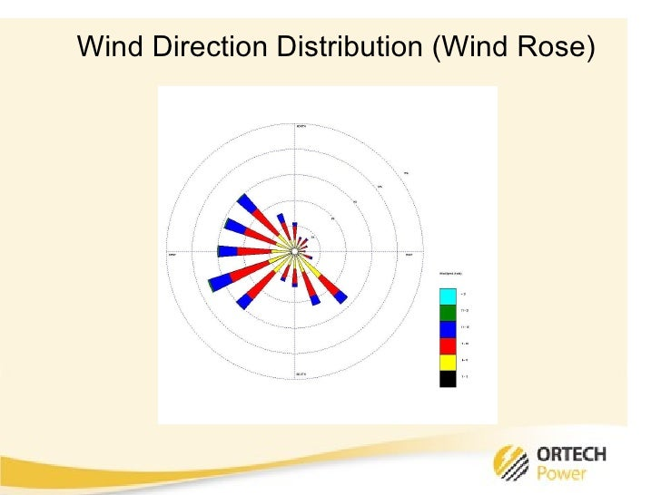 wind resource assessment Department of wind energy e report 2015 46200 planning and development of wind farms: wind resource assessment using the wasp software  niels g mortensen.
