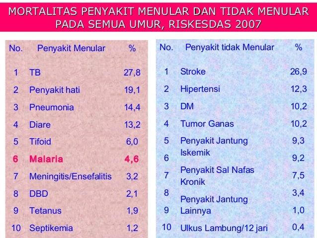 MORTALITAS PENYAKIT MENULAR DAN TIDAK MENULAR       PADA SEMUA UMUR, RISKESDAS 2007No.     Penyakit Menular        %     N...