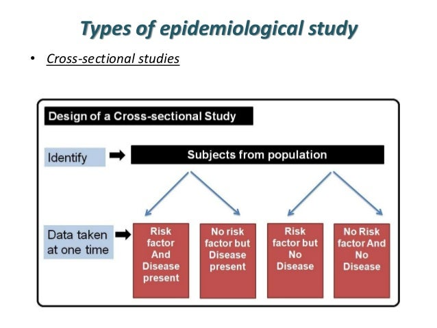 Design and Analysis of Crossover Trials