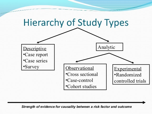 Descriptive Research Design: Definition, Examples & Types ...