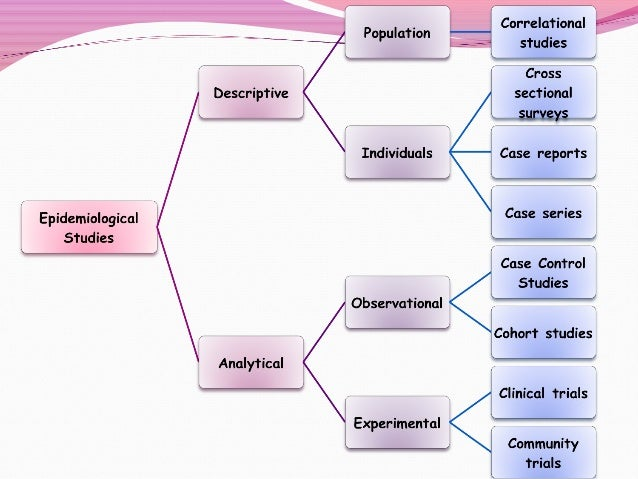 Epidemiological studies 10 ccuart Image collections