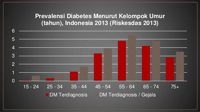 Prevalensi Overweight/Obesitas pada Remaja di Indonesia