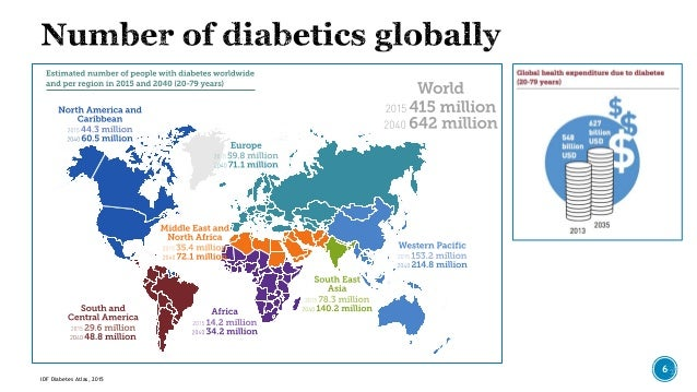 Distribution Map of Diabetics