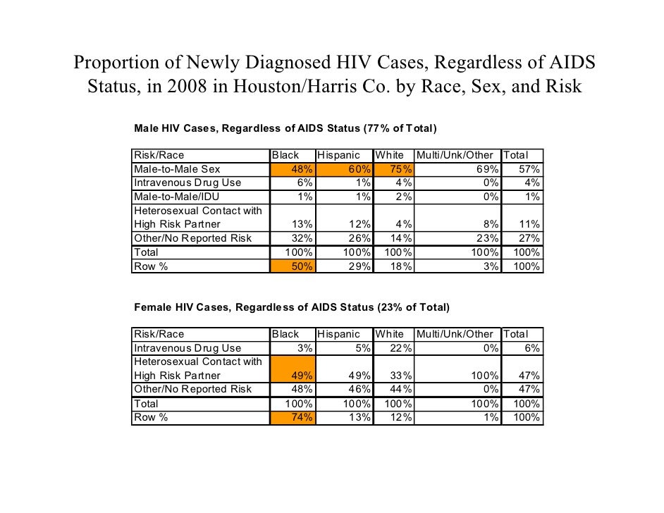 epidemiology of hiv Research paper on epidemiology of hiv: epidemiology can be said to be a key factor of science to public health hiv is an epidemic and a concern to the public health since it emerged back in.