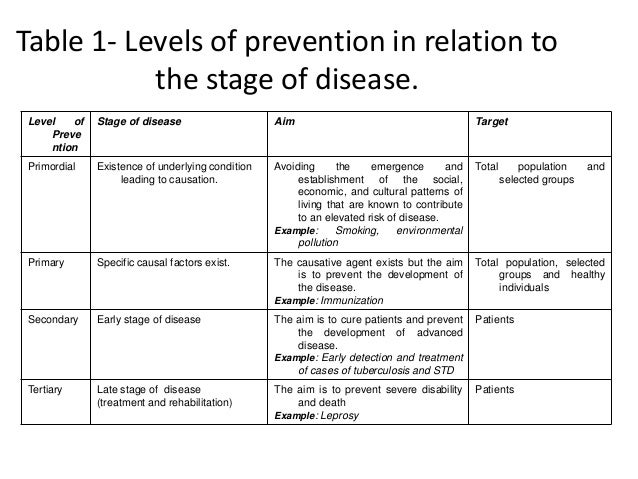 epidemiology in disease control and prevention Epidemiology and prevention epidemiology is the study of disease and its analysis it is a relatively new field which requires understanding of medicine, biology, mathematics and social.