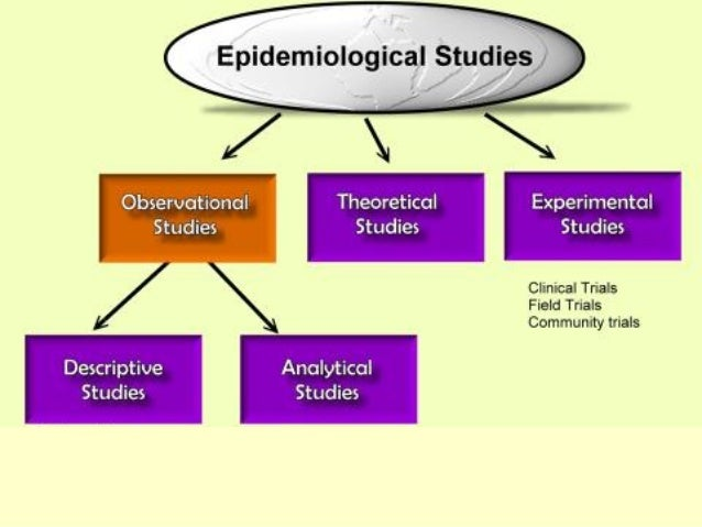 epidemiological study The role of epidemiology in public health  epidemiological study conducted to determine which agent, host, or environmental factors are associated with the.
