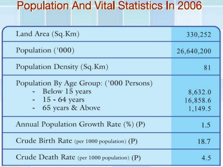 Epidemiology of diseases in Malaysia
