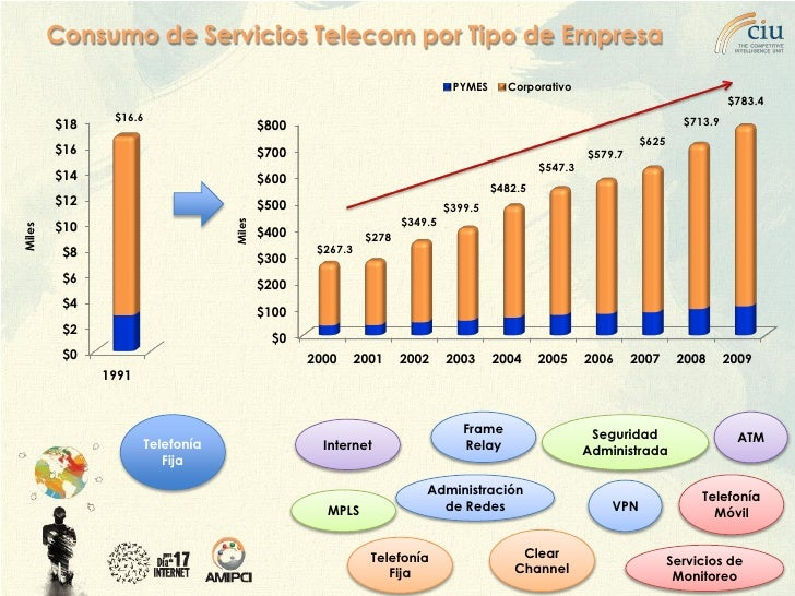 Consumo de Servicios Telecom por Tipo de Empresa                                                                          ...