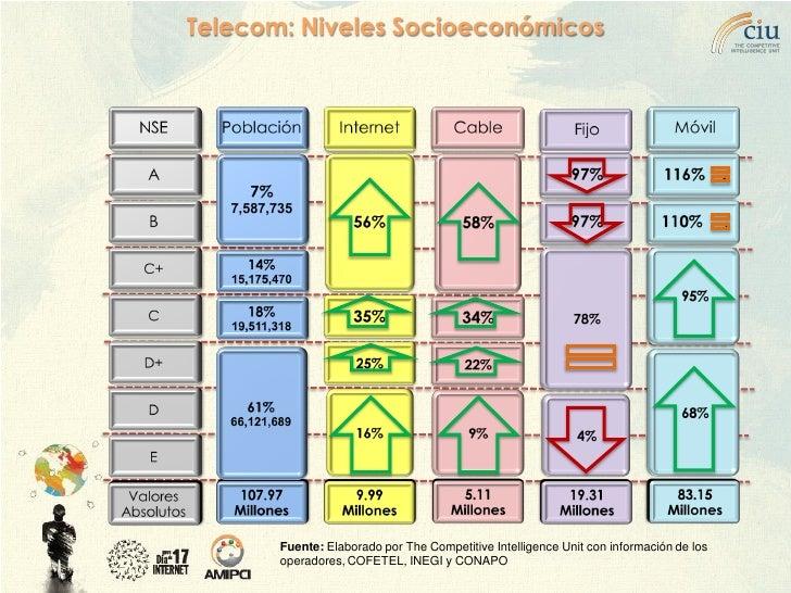 Telecom: Niveles Socioeconómicos            Fuente: Elaborado por The Competitive Intelligence Unit con información de los...