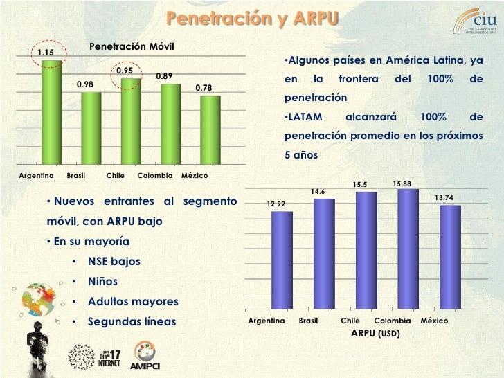 Penetración y ARPU                      Penetración Móvil     1.15                                                        ...