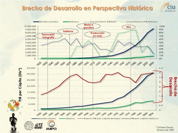 Brecha de Desarrollo en Perspectiva Histórica                                        Estados Unidos       México       Cre...